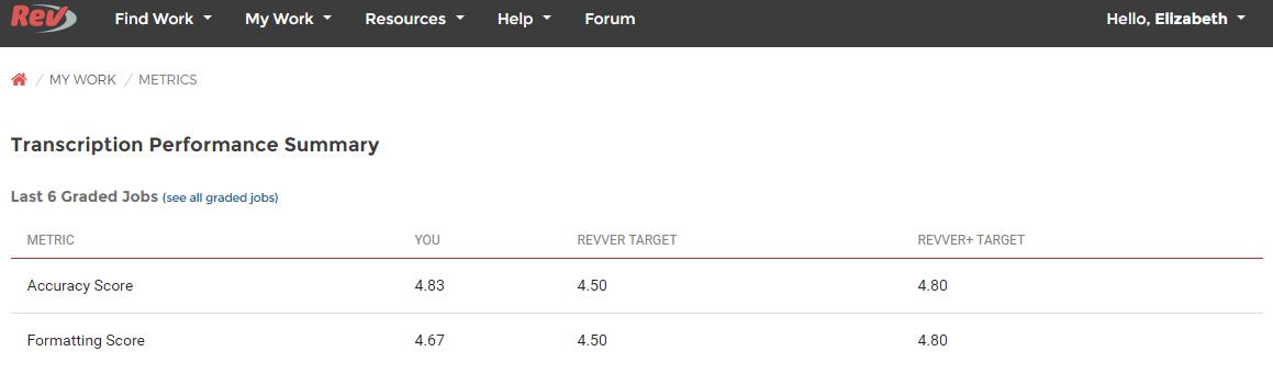 rev ratings